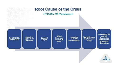 Root cause of resin selection crisis